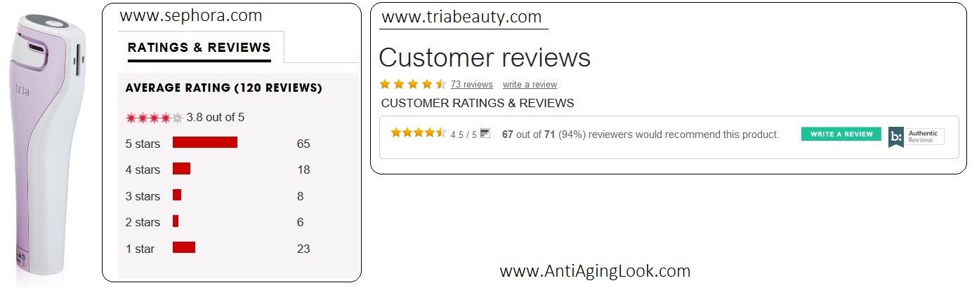 TRIA Age Defying laser Reviews Summery